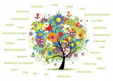 Stärke-Ressourcen-Baum-Antje-Heimsoeth