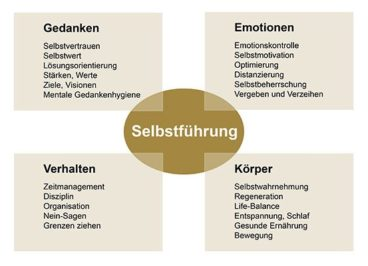 Antje Heimsoeth mit Gastartikel in HUMAN RESOURCES Manager – Das Prinzip Selbstführung