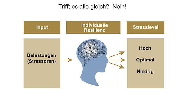 """Vortrag """"Mentale Stärke"""" - Mit Resilienz durch den Arbeitsalltag"""